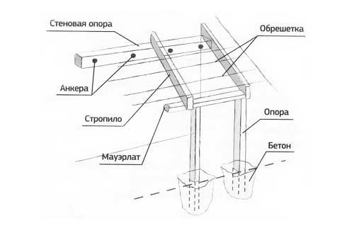 Схема изготовления козырька на опорах