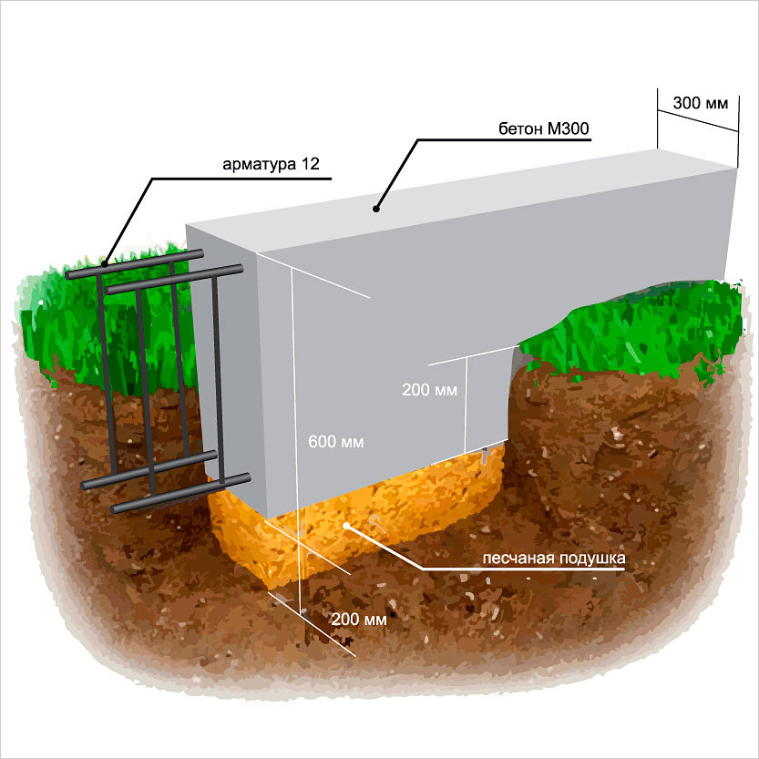 Схема мелкозагубленного фундамента под гараж