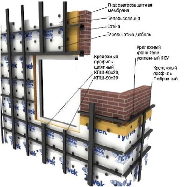 Схема монтажа каркаса стены для крепления профнастила
