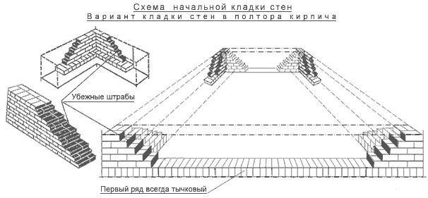 Схема начальной кладки стен кирпичного гаража