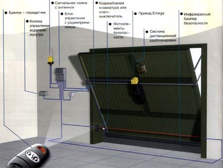 Схема работы подъемно-поворотной конструкции