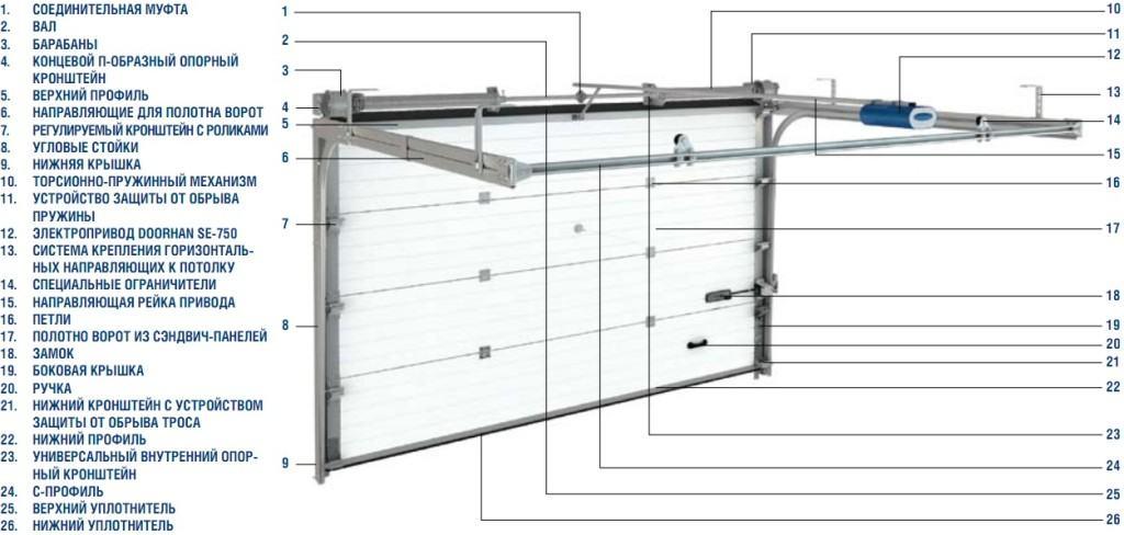 Схема устройства секционных ворот