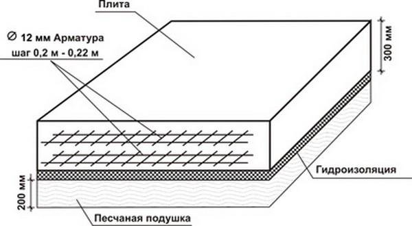 Создание армированной сетки