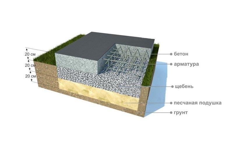 Создание монолитного фундамента для гаража