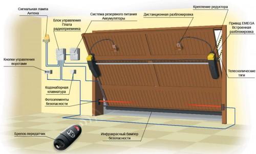 Фото установки привода для поворотно-подъемных ворот