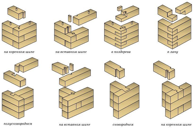 Методы соединения стеновых брусьев