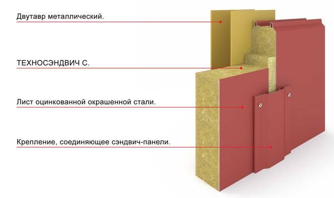 Пример стыковки панелей и декорации стыка