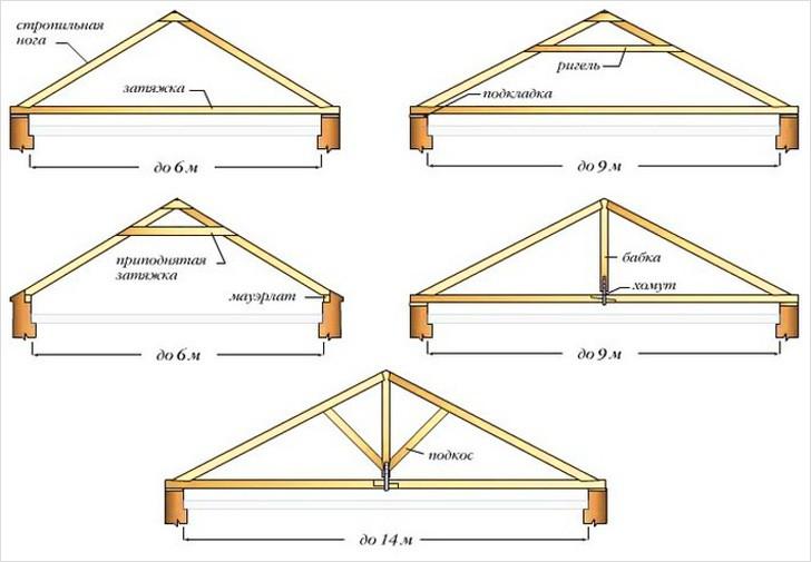 Примеры каркасов двухскатной крыши