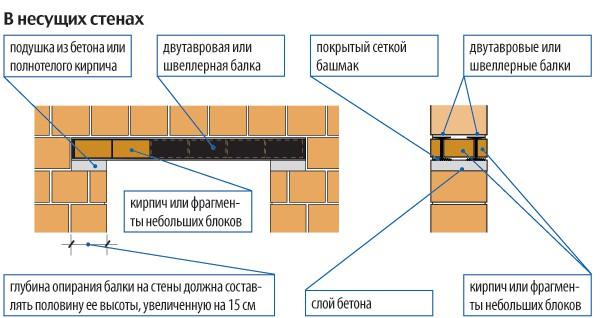 Схема установки металлической перемычки над воротами гаража