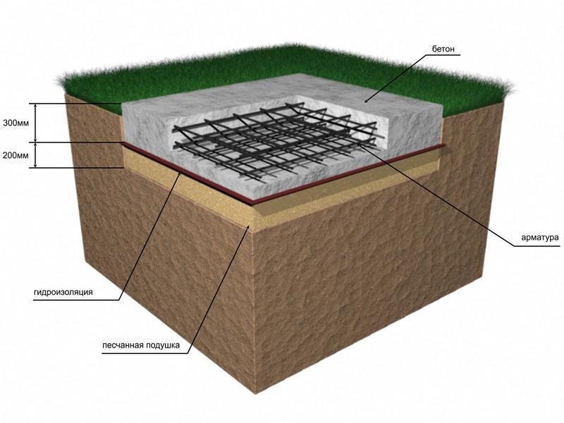 Схема устройства монолитного фундамента для гаража
