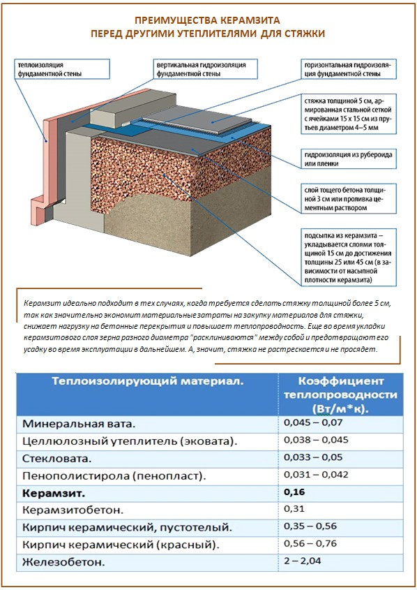 Схема устройства пола из керамзита