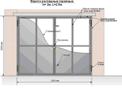 Схема ворот для гаража