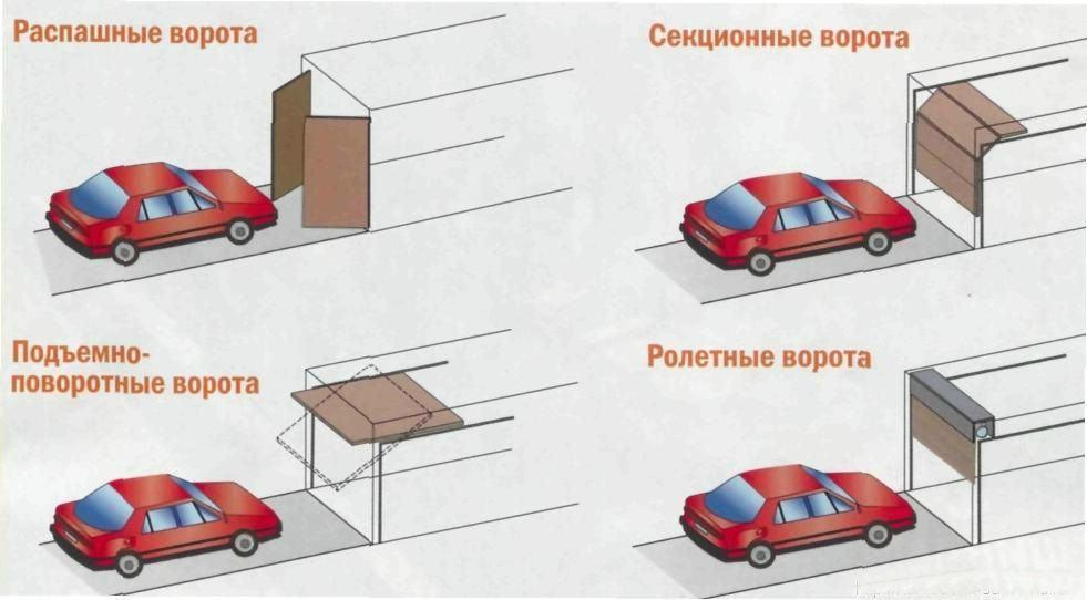 Типы ворот для каркасного гаража