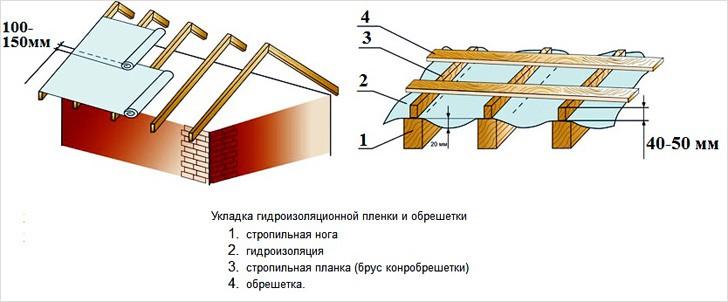 Укладка гидроизоляции на крышу
