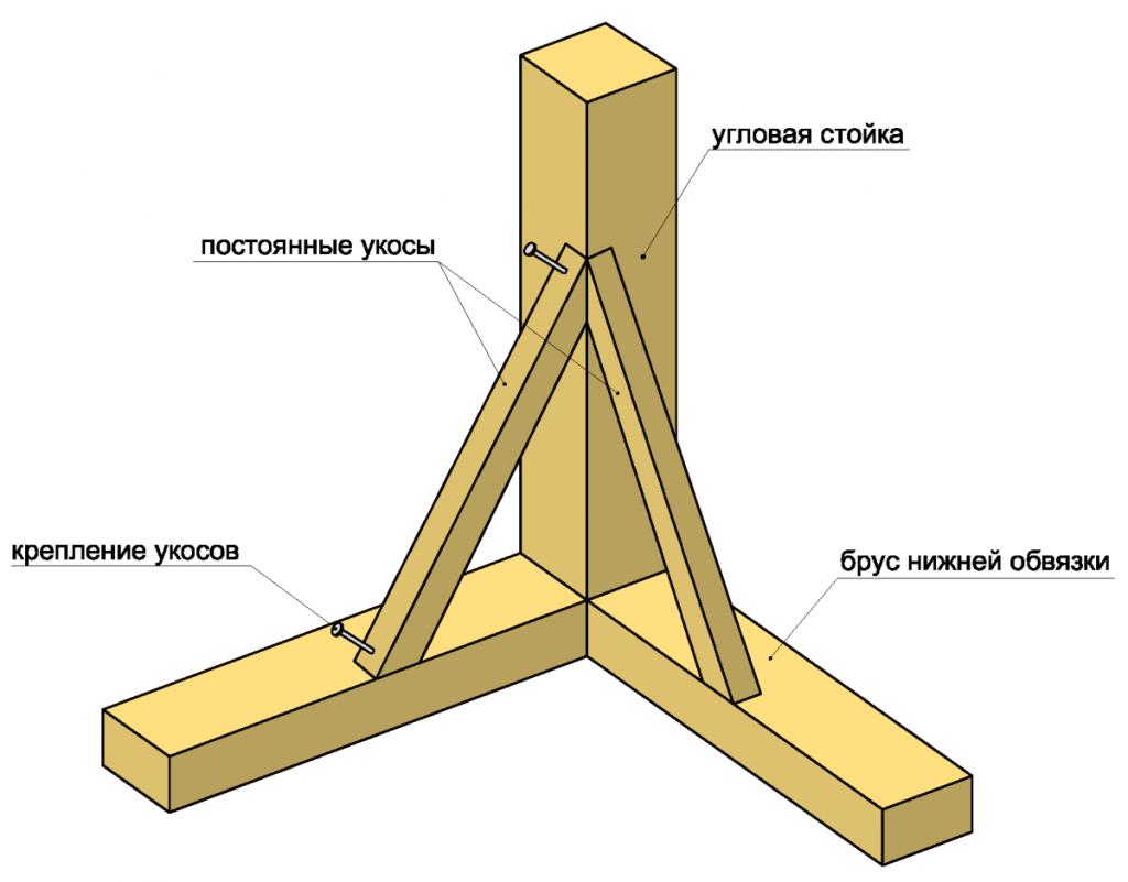 Установка вертикальных стоек и укосов на нижнюю обвязку