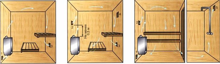 Варианты схем вентиляции для бани