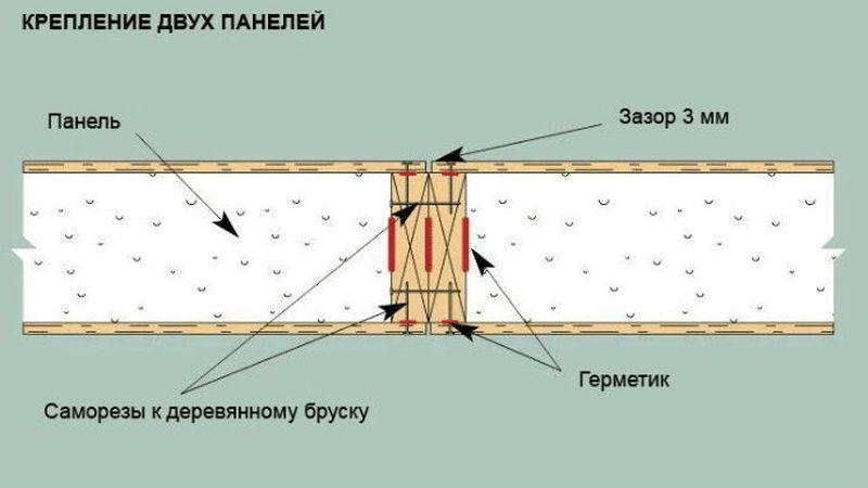 Метод соединения сип панелей с герметизацией стыка