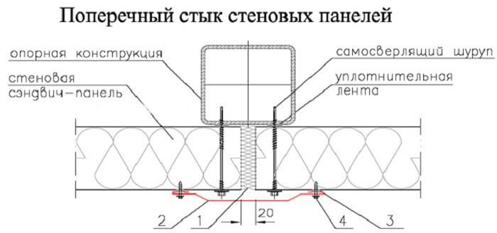 Пример стыковки панелей без замкового соединения