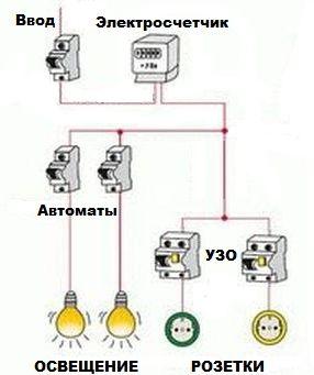 Разводка электропроводки в гараже схематично