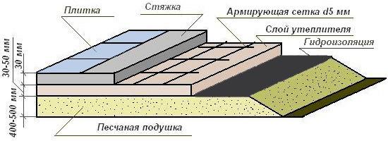 Схема заливки пола фото