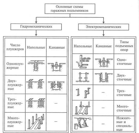 Схемы установки подъемника