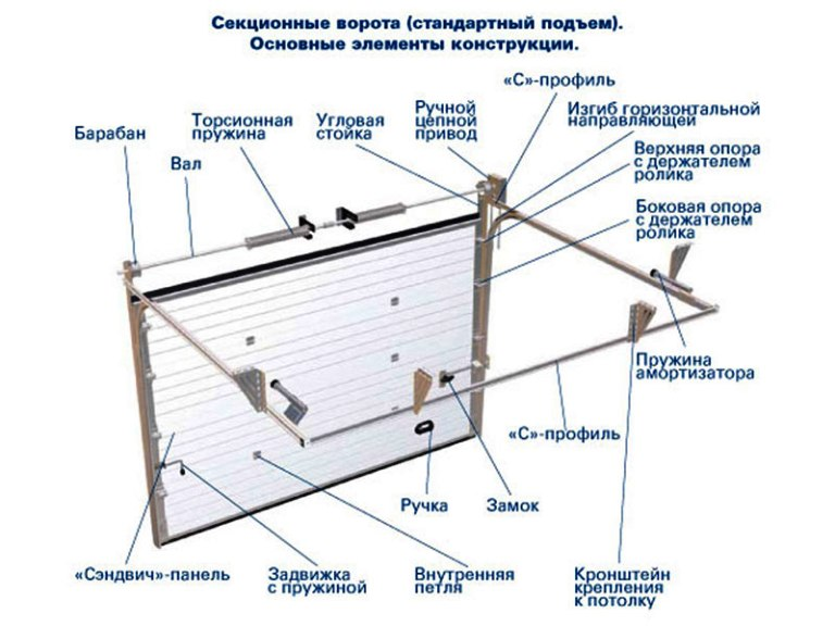 Схема гаражных подъемных ворот