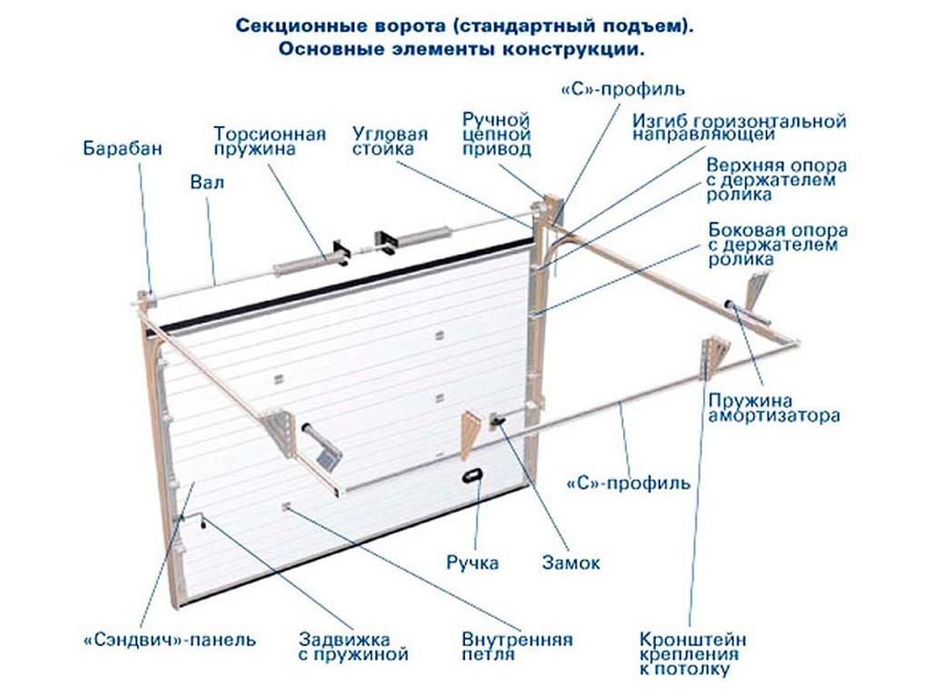 Стандартная комплектация секционных ворот