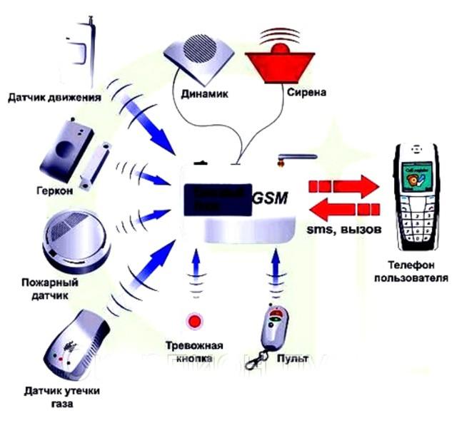 Принцип работы радио сигнализации
