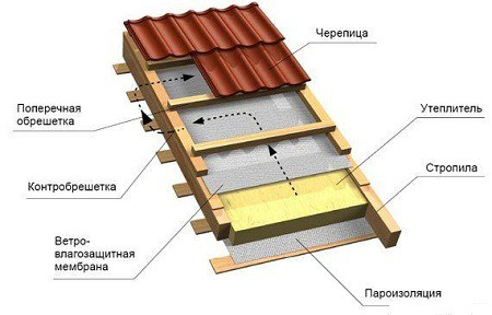 Схема крепления металлочерепицы на крыше гаража
