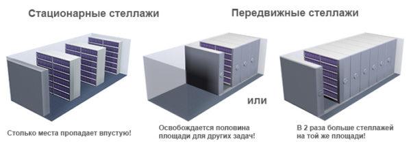 Установка мобильных стеллажей позволяет сэкономить значительную площадь и увеличить вместительность.
