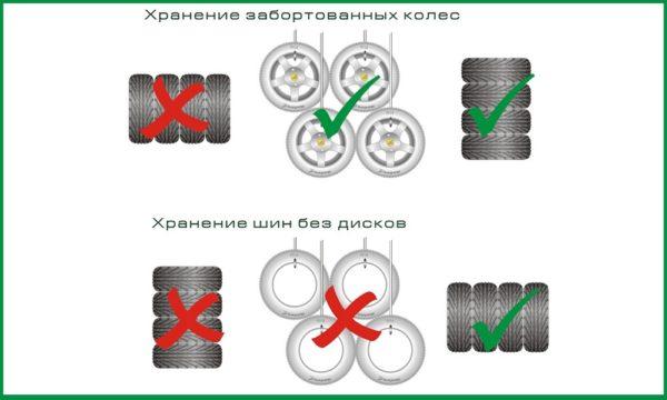 Правила хранения шин и колес.