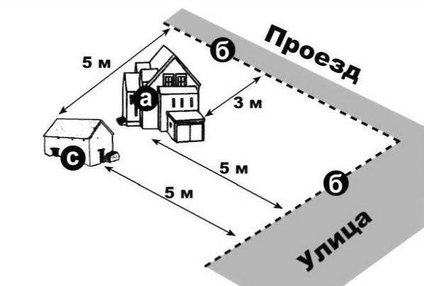 Расстояние от гаража до проезжей части должно быть не менее 3–5 метров.