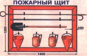 Оформление пожарного щитка