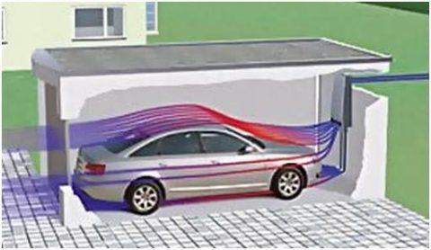 Приточно-вытяжная вентиляция в гараже