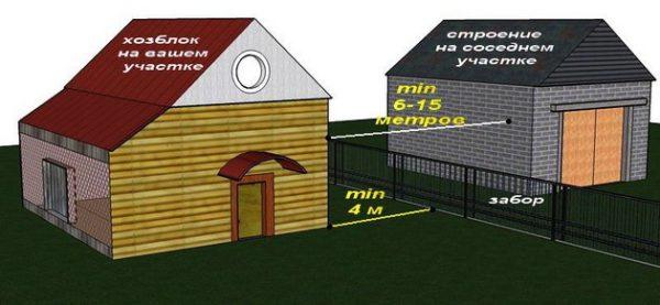 Расположение строений на соседних участках