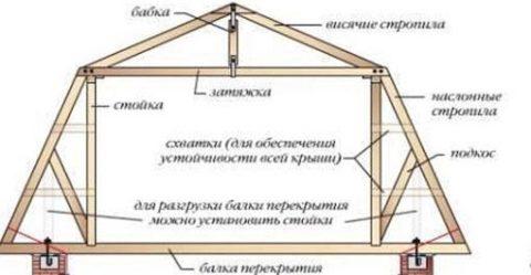 Мансардная крыша дома
