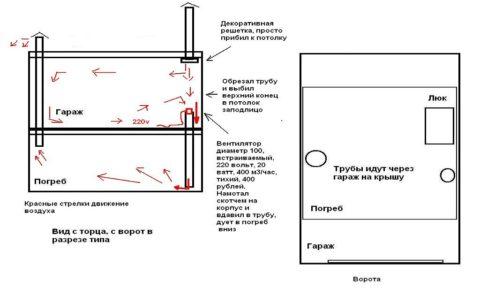 Устройство вентиляции в погребе и гараже