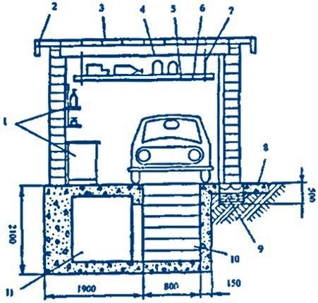 Планирование в гараже смотровой ямы и подвала