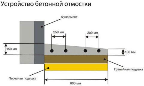 Отмостка по периметру стен – важный этап строительства