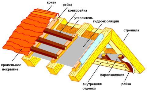 Структура крыши, являющейся потолком мансарды