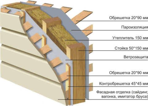 Схема обшивки каркасной стены