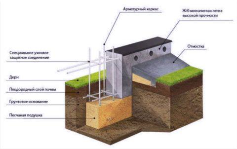 Схема устройства ленточного мелкозаглубленного основания