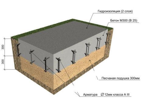 Схема устройства плитного основания
