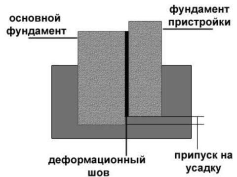 Схемы стыковки фундамента с деформационным швом