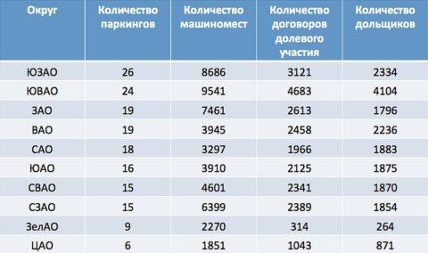 Объемы строительства по округам Москвы