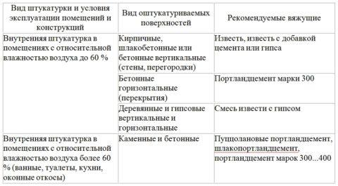 Вид вяжущего для различных условий эксплуатации