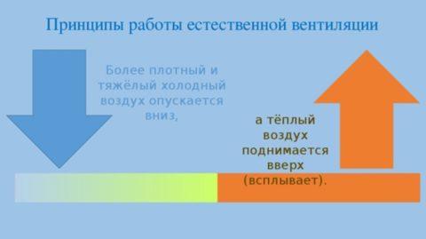 Принцип устройства естественной вентиляции