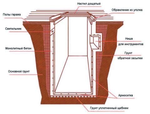 Шаг 12 - Схема устройства ямы